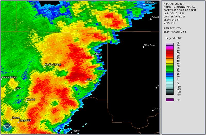 Radar tornado