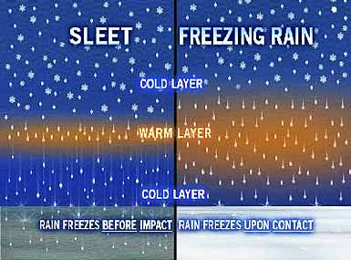 Sleet-vs-freezing-rain-thumb-385x285-296