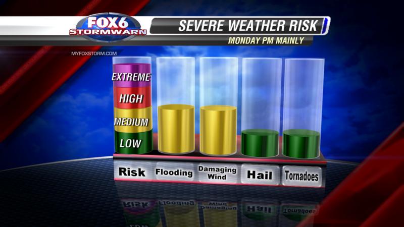 Storm Risks