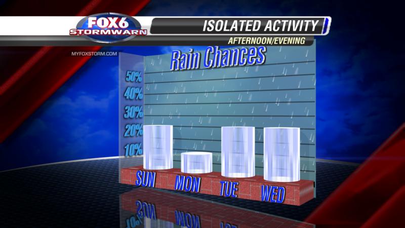 3D Rain Chart