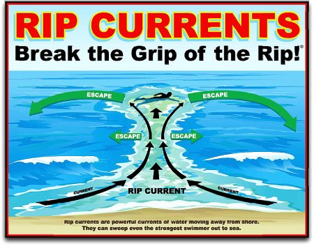 Rip-currents-diagram