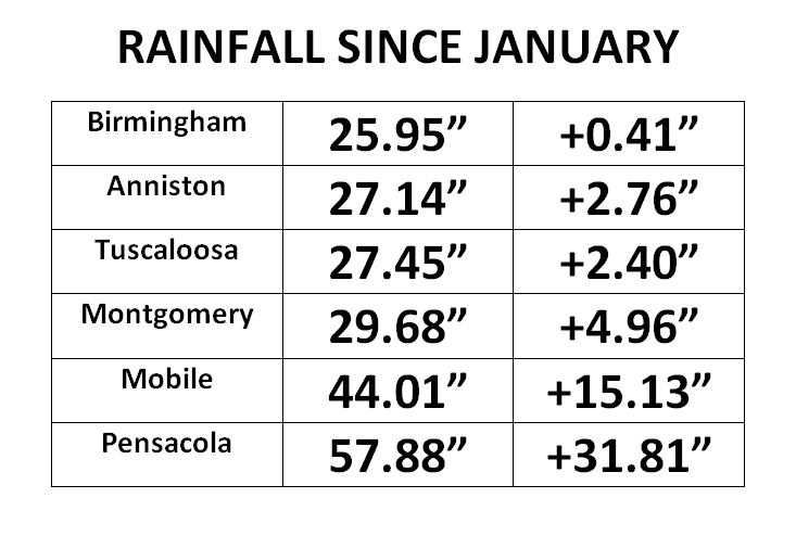 Rainfall image