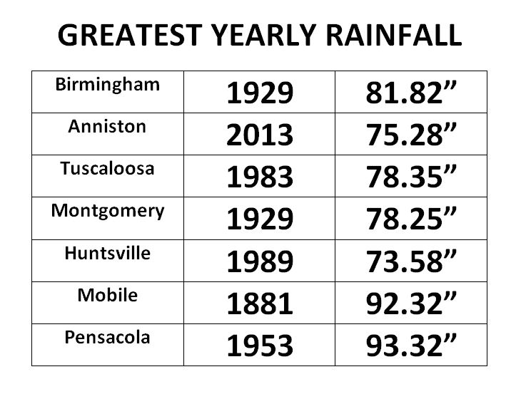 Greatest rainfall in year