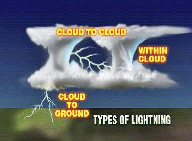 Lightning-Types