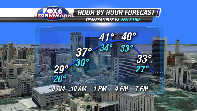 HOUR BY HOUR TEMP WIND CHILL CITY GRAPHIC DAY