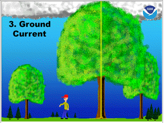 Ground current 1