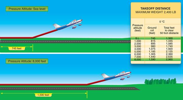 PHAK-TakeoffDistance-25A-Small