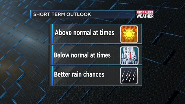 SHORT TERM OUTLOOK HEADLINES
