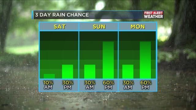 3 DAY RAIN CHANCE