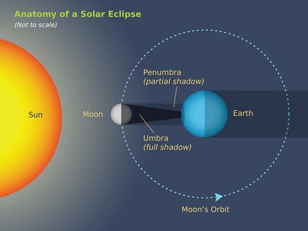 Total-solar-eclipse-illustration