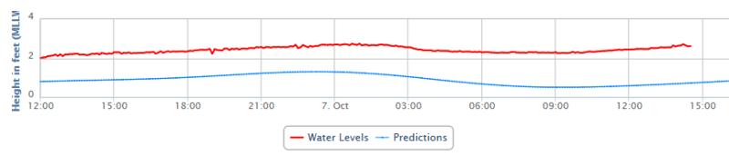 Dauphin island tide gauge