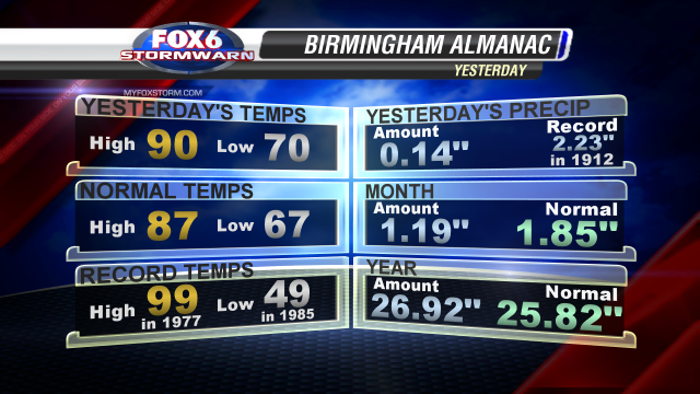 Climate Report _Yesterday_Birmingham_Full_Screen