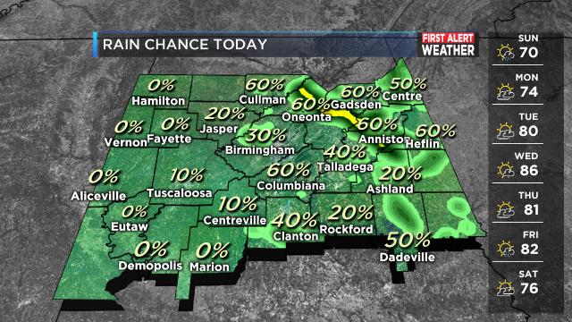 DMA_Rain_Chance_Today