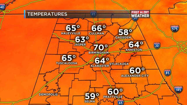 Current temps