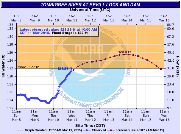 Tombigbee river forecast