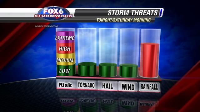 Storm Risks2