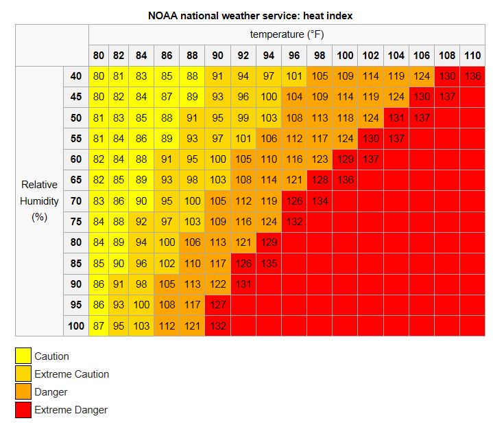 Nws heat index