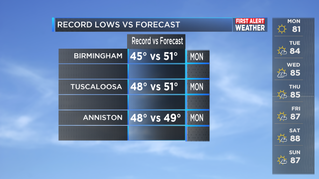 RECORDS VS FORECAST NEW