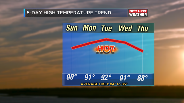5-Day Temp Trend