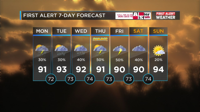 7-DAY FORECAST1.jpg-large