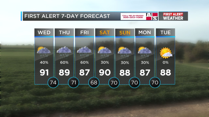 FIRST ALERT EXTENDED FORECAST